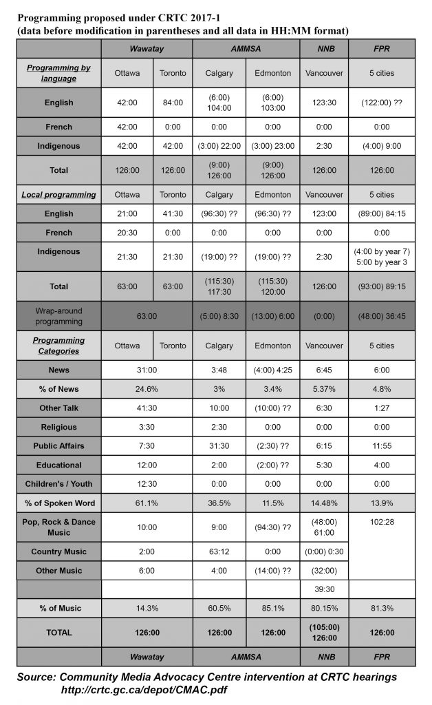Programming levels comparison chart. Source: Community Media Advocacy Centre / CRTC